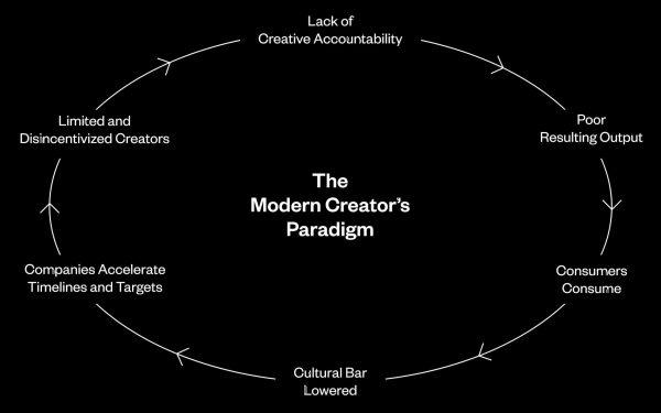 MAEKAN-TheModernCreatorsParadigm-Graphic-01